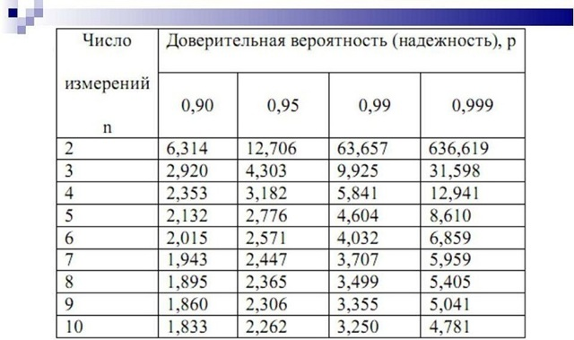 Жирность коровьего молока в процентах, определение в домашних условиях