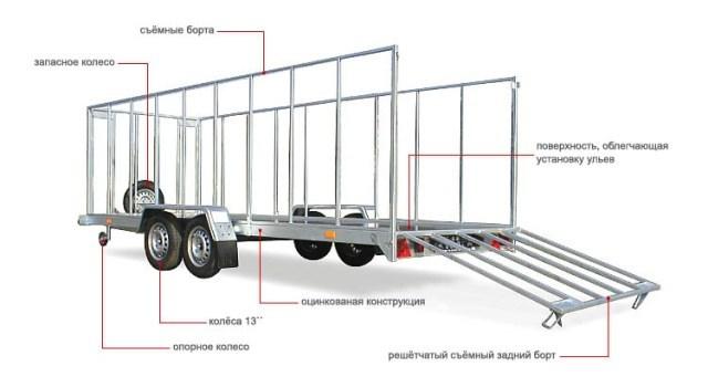 Кочевая пасека на колесах: как собрать своими руками, обзор мобильных прицепов